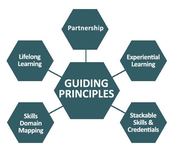 PTP Ecosystem_Guiding Principles